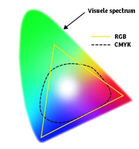 CMYK Spectrum